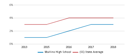 This chart display the percentage of students of two or more races in Mullins High School and the percentage of public school students of two or more races in South Carolina by year, with the latest 2017-18 school year data.