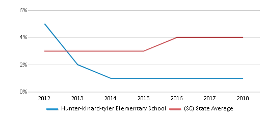 This chart display the percentage of students of two or more races in Hunter-kinard-tyler Elementary School and the percentage of public school students of two or more races in South Carolina by year, with the latest 2017-18 school year data.