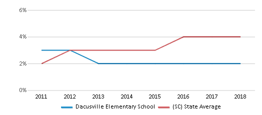 This chart display the percentage of students of two or more races in Dacusville Elementary School and the percentage of public school students of two or more races in South Carolina by year, with the latest 2017-18 school year data.