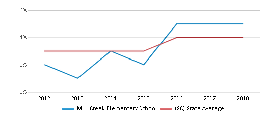 This chart display the percentage of students of two or more races in Mill Creek Elementary School and the percentage of public school students of two or more races in South Carolina by year, with the latest 2017-18 school year data.