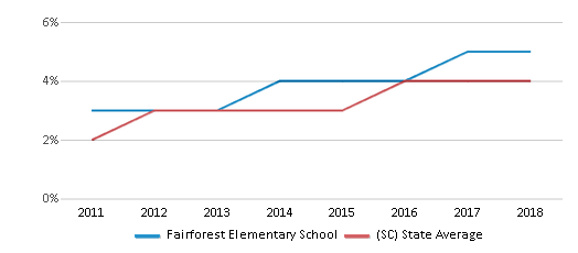 This chart display the percentage of students of two or more races in Fairforest Elementary School and the percentage of public school students of two or more races in South Carolina by year, with the latest 2017-18 school year data.