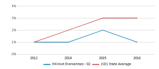 This chart display the percentage of students of two or more races in Wilmot Elementary - 02 and the percentage of public school students of two or more races in South Dakota by year, with the latest 2015-16 school year data.