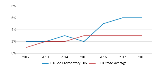 This chart display the percentage of students of two or more races in C C Lee Elementary - 05 and the percentage of public school students of two or more races in South Dakota by year, with the latest 2017-18 school year data.