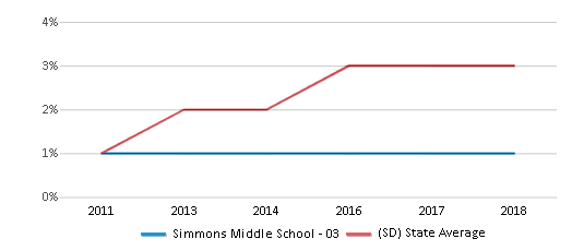 This chart display the percentage of students of two or more races in Simmons Middle School - 03 and the percentage of public school students of two or more races in South Dakota by year, with the latest 2017-18 school year data.