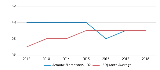 This chart display the percentage of students of two or more races in Armour Elementary - 02 and the percentage of public school students of two or more races in South Dakota by year, with the latest 2017-18 school year data.
