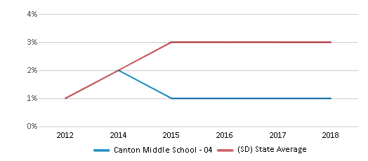 This chart display the percentage of students of two or more races in Canton Middle School - 04 and the percentage of public school students of two or more races in South Dakota by year, with the latest 2017-18 school year data.