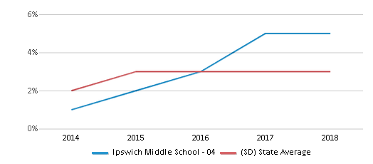 This chart display the percentage of students of two or more races in Ipswich Middle School - 04 and the percentage of public school students of two or more races in South Dakota by year, with the latest 2017-18 school year data.