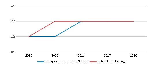 This chart display the percentage of students of two or more races in Prospect Elementary School and the percentage of public school students of two or more races in Tennessee by year, with the latest 2017-18 school year data.