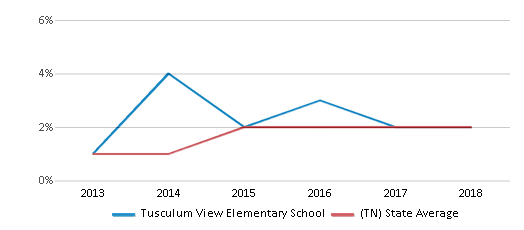 This chart display the percentage of students of two or more races in Tusculum View Elementary School and the percentage of public school students of two or more races in Tennessee by year, with the latest 2017-18 school year data.