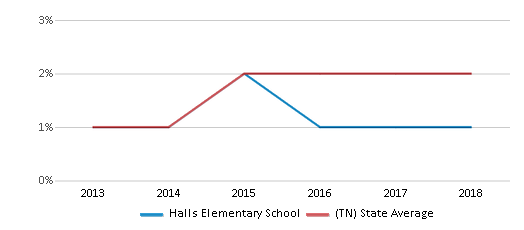This chart display the percentage of students of two or more races in Halls Elementary School and the percentage of public school students of two or more races in Tennessee by year, with the latest 2017-18 school year data.