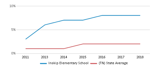 This chart display the percentage of students of two or more races in Inskip Elementary School and the percentage of public school students of two or more races in Tennessee by year, with the latest 2017-18 school year data.