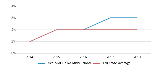 This chart display the percentage of students of two or more races in Richland Elementary School and the percentage of public school students of two or more races in Tennessee by year, with the latest 2017-18 school year data.