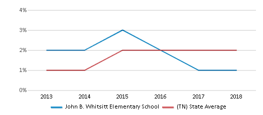 This chart display the percentage of students of two or more races in John B. Whitsitt Elementary School and the percentage of public school students of two or more races in Tennessee by year, with the latest 2017-18 school year data.