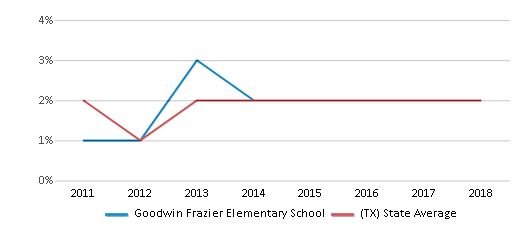 This chart display the percentage of students of two or more races in Goodwin Frazier Elementary School and the percentage of public school students of two or more races in Texas by year, with the latest 2017-18 school year data.