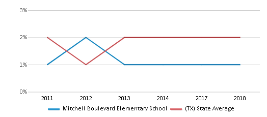 This chart display the percentage of students of two or more races in Mitchell Boulevard Elementary School and the percentage of public school students of two or more races in Texas by year, with the latest 2017-18 school year data.