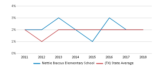 This chart display the percentage of students of two or more races in Nettie Baccus Elementary School and the percentage of public school students of two or more races in Texas by year, with the latest 2017-18 school year data.