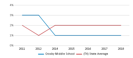 This chart display the percentage of students of two or more races in Crosby Middle School and the percentage of public school students of two or more races in Texas by year, with the latest 2017-18 school year data.