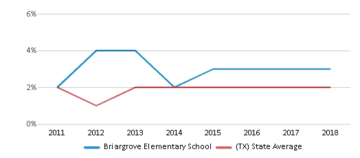 This chart display the percentage of students of two or more races in Briargrove Elementary School and the percentage of public school students of two or more races in Texas by year, with the latest 2017-18 school year data.