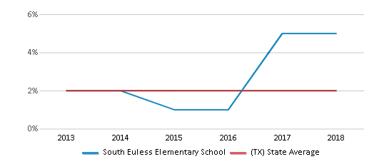 This chart display the percentage of students of two or more races in South Euless Elementary School and the percentage of public school students of two or more races in Texas by year, with the latest 2017-18 school year data.