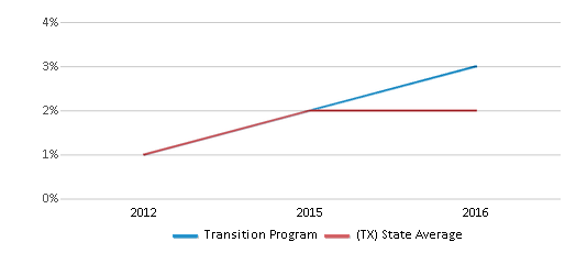 This chart display the percentage of students of two or more races in Transition Program and the percentage of public school students of two or more races in Texas by year, with the latest 2015-16 school year data.