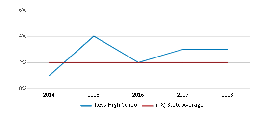 This chart display the percentage of students of two or more races in Keys High School and the percentage of public school students of two or more races in Texas by year, with the latest 2017-18 school year data.