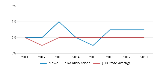 This chart display the percentage of students of two or more races in Kidwell Elementary School and the percentage of public school students of two or more races in Texas by year, with the latest 2017-18 school year data.