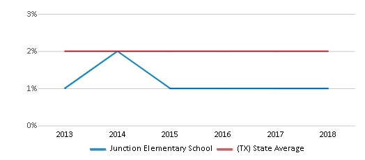This chart display the percentage of students of two or more races in Junction Elementary School and the percentage of public school students of two or more races in Texas by year, with the latest 2017-18 school year data.