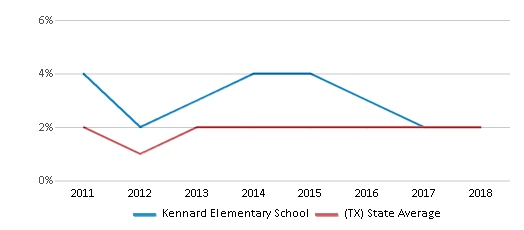 This chart display the percentage of students of two or more races in Kennard Elementary School and the percentage of public school students of two or more races in Texas by year, with the latest 2017-18 school year data.