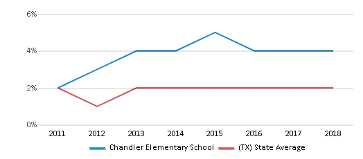 This chart display the percentage of students of two or more races in Chandler Elementary School and the percentage of public school students of two or more races in Texas by year, with the latest 2017-18 school year data.