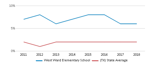 This chart display the percentage of students of two or more races in West Ward Elementary School and the percentage of public school students of two or more races in Texas by year, with the latest 2017-18 school year data.