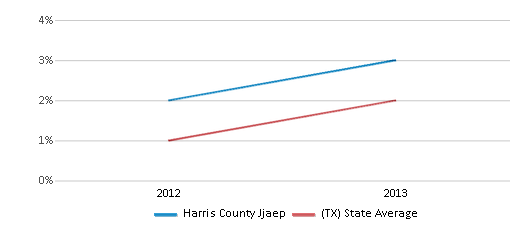 This chart display the percentage of students of two or more races in Harris County Jjaep and the percentage of public school students of two or more races in Texas by year, with the latest 2012-13 school year data.