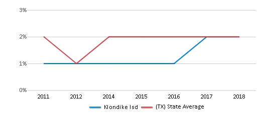 This chart display the percentage of students of two or more races in Klondike Isd and the percentage of public school students of two or more races in Texas by year, with the latest 2017-18 school year data.