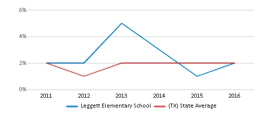 This chart display the percentage of students of two or more races in Leggett Elementary School and the percentage of public school students of two or more races in Texas by year, with the latest 2015-16 school year data.