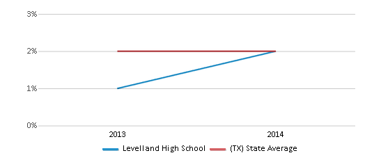 This chart display the percentage of students of two or more races in Levelland High School and the percentage of public school students of two or more races in Texas by year, with the latest 2013-14 school year data.