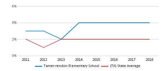 This chart display the percentage of students of two or more races in Tarver-rendon Elementary School and the percentage of public school students of two or more races in Texas by year, with the latest 2017-18 school year data.