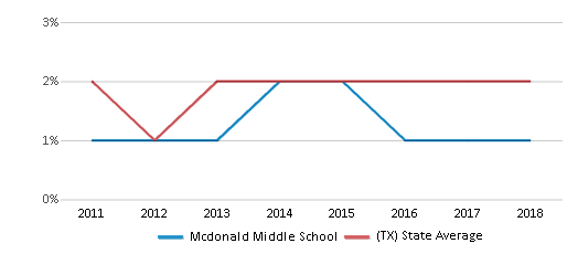 This chart display the percentage of students of two or more races in Mcdonald Middle School and the percentage of public school students of two or more races in Texas by year, with the latest 2017-18 school year data.