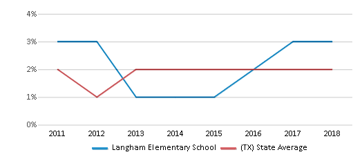 This chart display the percentage of students of two or more races in Langham Elementary School and the percentage of public school students of two or more races in Texas by year, with the latest 2017-18 school year data.