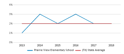 This chart display the percentage of students of two or more races in Prairie View Elementary School and the percentage of public school students of two or more races in Texas by year, with the latest 2017-18 school year data.