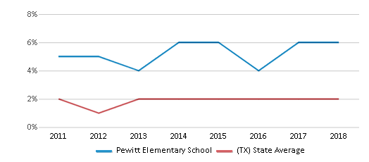 This chart display the percentage of students of two or more races in Pewitt Elementary School and the percentage of public school students of two or more races in Texas by year, with the latest 2017-18 school year data.