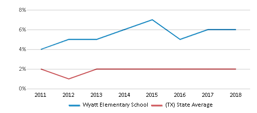 This chart display the percentage of students of two or more races in Wyatt Elementary School and the percentage of public school students of two or more races in Texas by year, with the latest 2017-18 school year data.