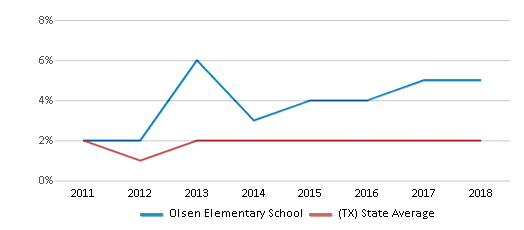 This chart display the percentage of students of two or more races in Olsen Elementary School and the percentage of public school students of two or more races in Texas by year, with the latest 2017-18 school year data.