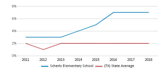 This chart display the percentage of students of two or more races in Schertz Elementary School and the percentage of public school students of two or more races in Texas by year, with the latest 2017-18 school year data.