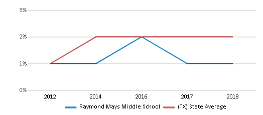 This chart display the percentage of students of two or more races in Raymond Mays Middle School and the percentage of public school students of two or more races in Texas by year, with the latest 2017-18 school year data.