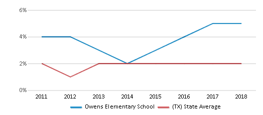 This chart display the percentage of students of two or more races in Owens Elementary School and the percentage of public school students of two or more races in Texas by year, with the latest 2017-18 school year data.