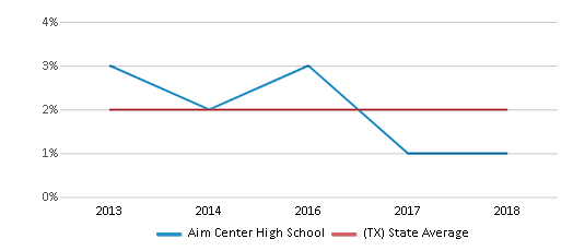 This chart display the percentage of students of two or more races in Aim Center High School and the percentage of public school students of two or more races in Texas by year, with the latest 2017-18 school year data.