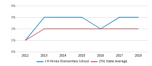 This chart display the percentage of students of two or more races in J H Hines Elementary School and the percentage of public school students of two or more races in Texas by year, with the latest 2017-18 school year data.