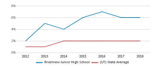This chart display the percentage of students of two or more races in Riverview Junior High School and the percentage of public school students of two or more races in Utah by year, with the latest 2017-18 school year data.