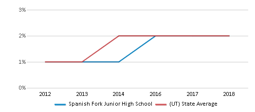This chart display the percentage of students of two or more races in Spanish Fork Junior High School and the percentage of public school students of two or more races in Utah by year, with the latest 2017-18 school year data.