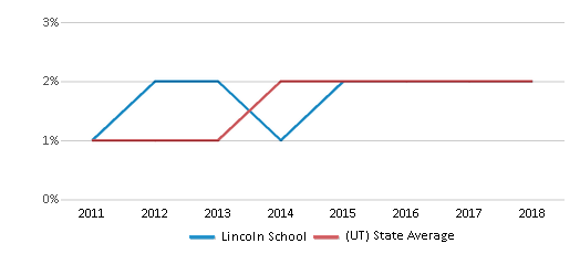 This chart display the percentage of students of two or more races in Lincoln School and the percentage of public school students of two or more races in Utah by year, with the latest 2017-18 school year data.