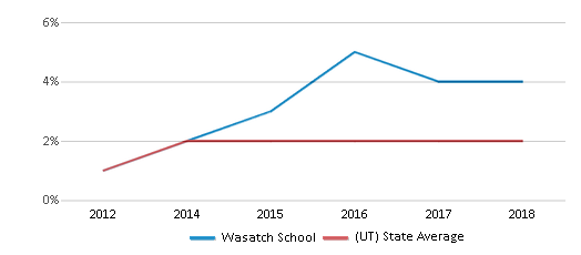 This chart display the percentage of students of two or more races in Wasatch School and the percentage of public school students of two or more races in Utah by year, with the latest 2017-18 school year data.